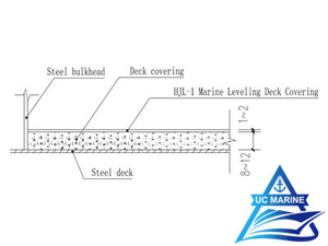 Marine Leveling Deck Covering